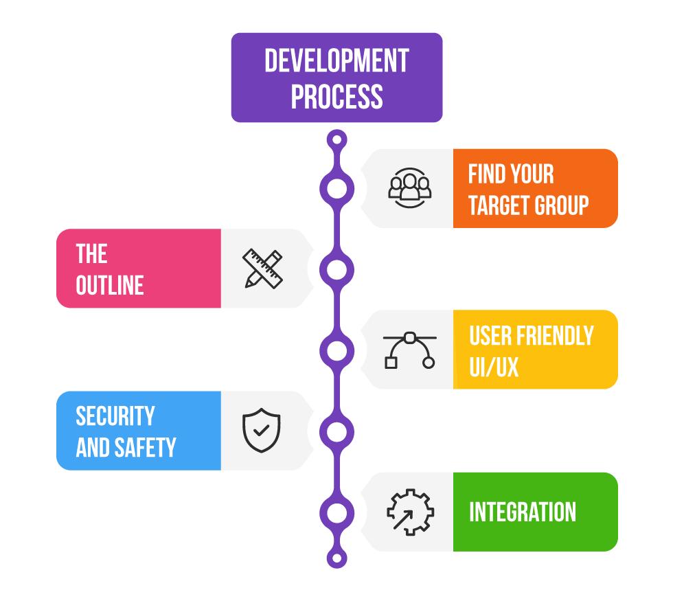 Develop a Medical Software