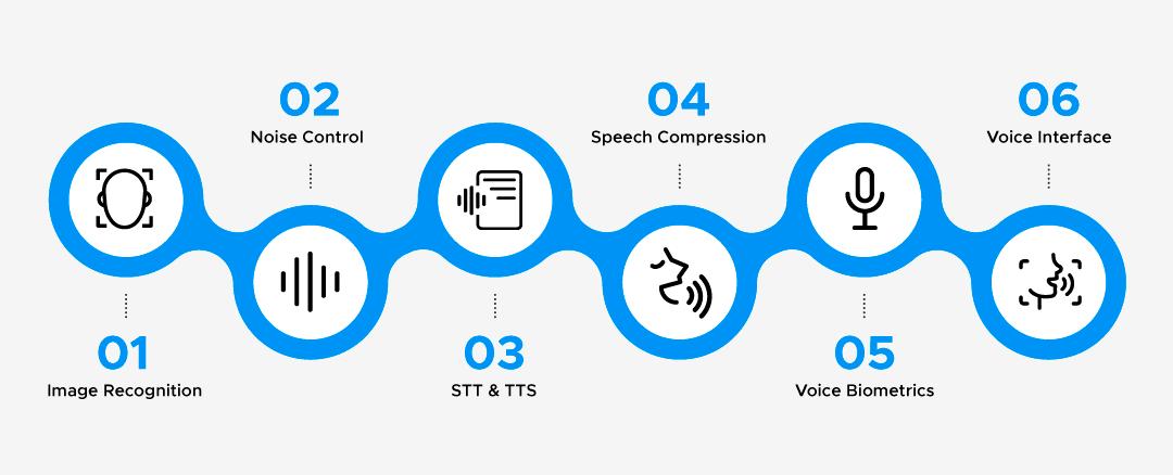 Build A Voice Assistant